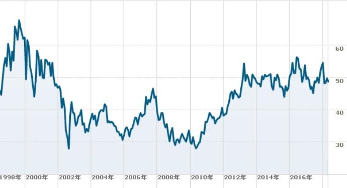 ベライゾンの株価チャート