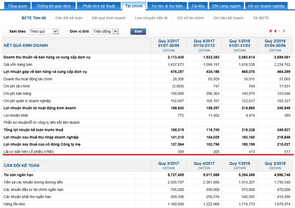 ペトロベトナム化学肥料の財務表3