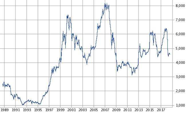 武田薬品のチャート