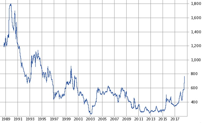 スクロールの株価チャート