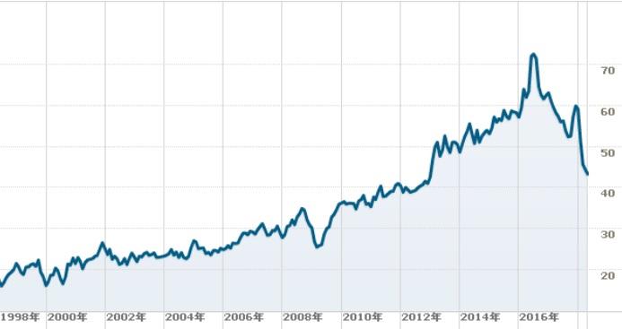 ゼネラルミルズの株価チャート