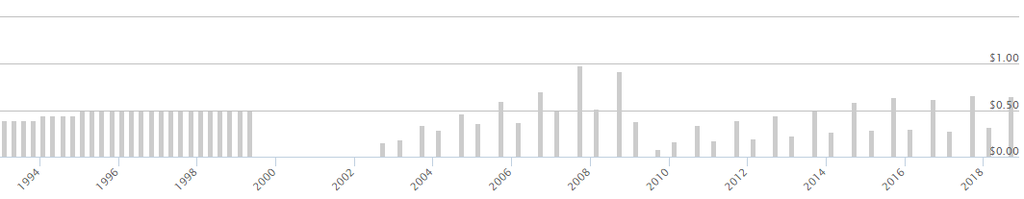 配当の推移のグラフ