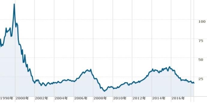 BTグループ株価チャート