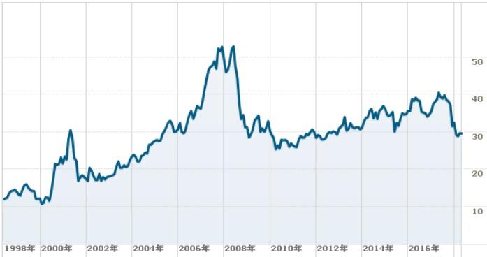 PPLの株価チャート
