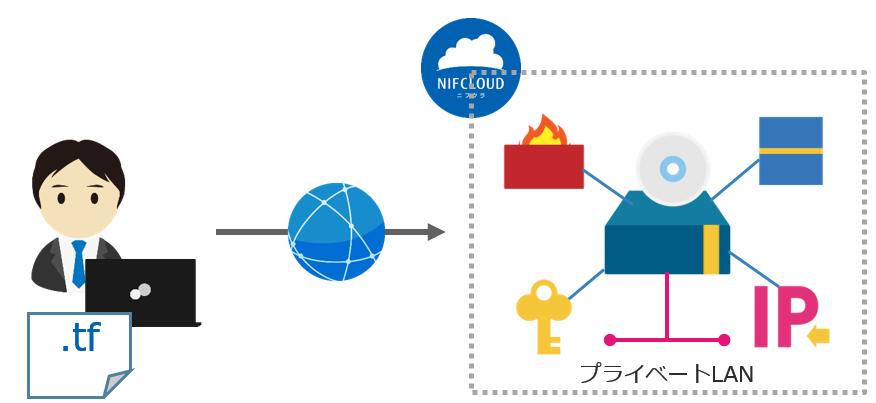 f:id:nifcloud-developers:20201211110412p:plain