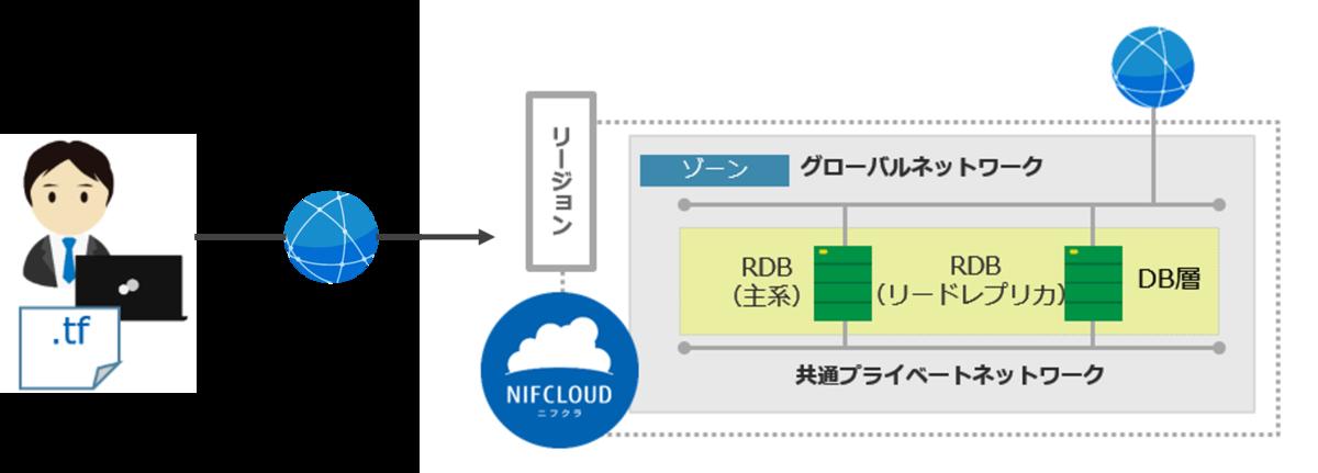 f:id:nifcloud-developers:20210813133238p:plain
