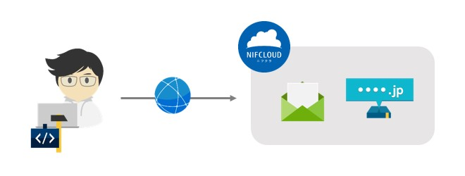 f:id:nifcloud-developers:20210928152532j:plain