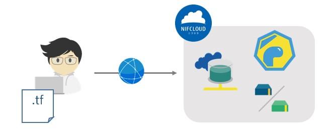 f:id:nifcloud-developers:20210928153335j:plain