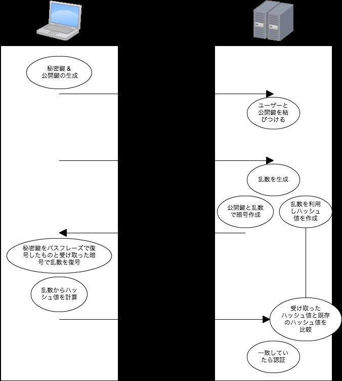 f:id:nigohiroki:20130818124121p:plain