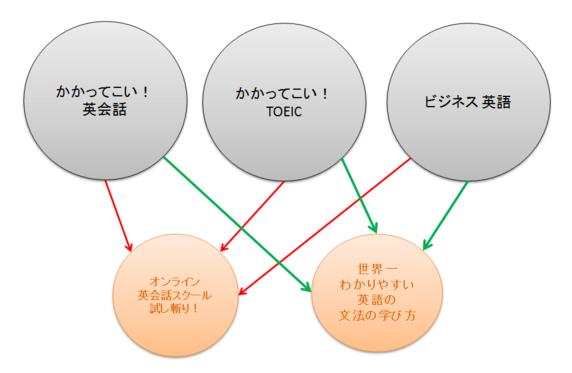 f:id:nihongo1000:20151115082342p:plain