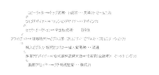 f:id:nihongo1000:20151229163802p:plain