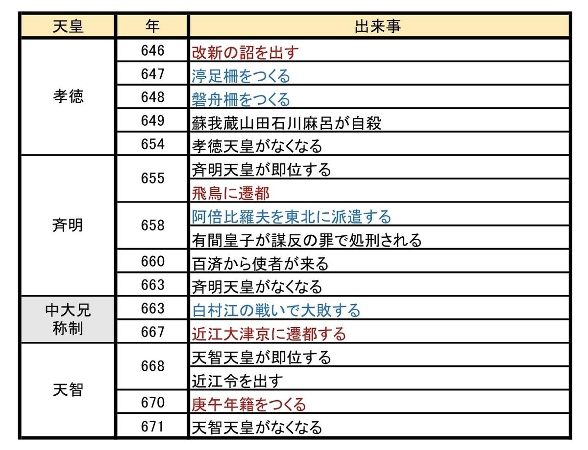 f:id:nihonshi0:20200607144106j:plain