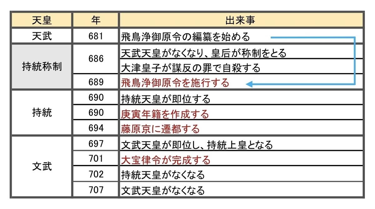 f:id:nihonshi0:20200624212216j:plain