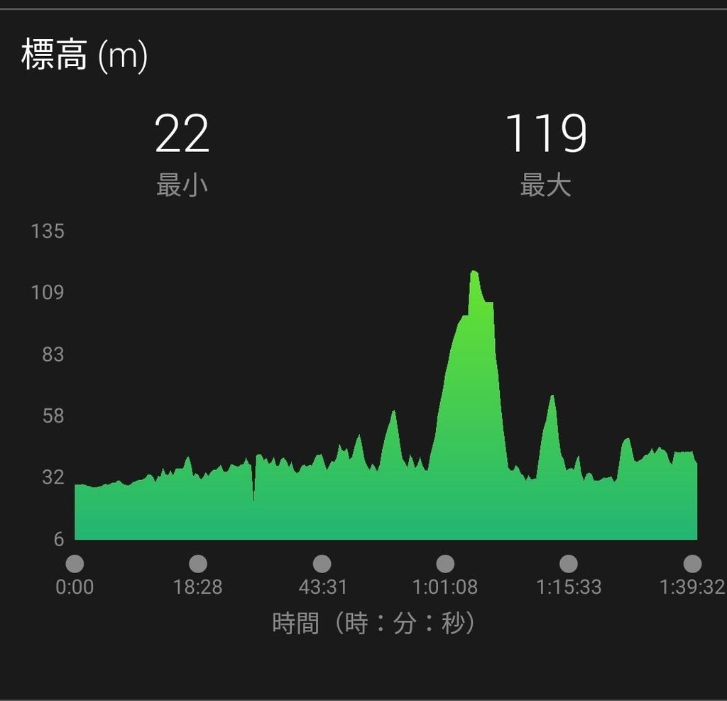 f:id:niigatabicycletourism:20180920231140j:plain