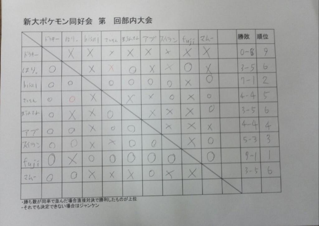 f:id:niigatapokemon:20161213002634j:plain