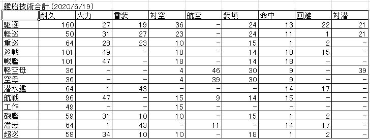 艦船技術合計 (2020/6/19)