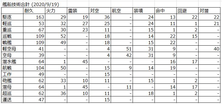 艦船技術合計 (2020/9/19)