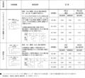 サーキットプロテクタ IMシリーズ 株式会社 日幸電機製作所