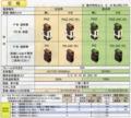 NIKKOプラグイン鉄道信号用配線用遮断器 P形 (1極1素子)