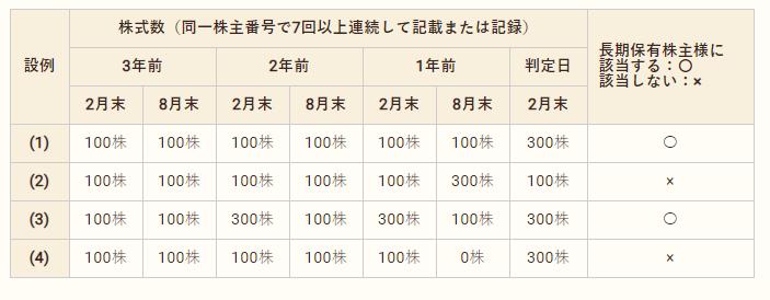 f:id:nikoT:20210221165608p:plain