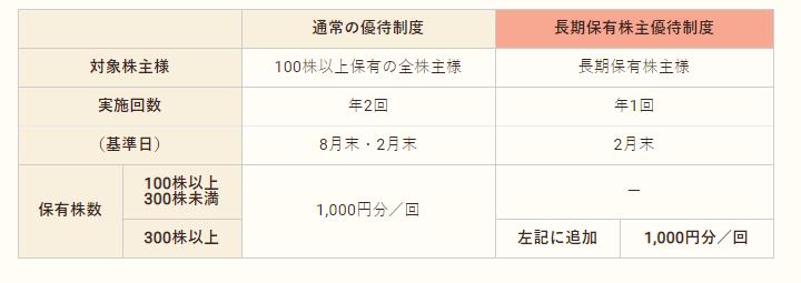 f:id:nikoT:20210221165914p:plain