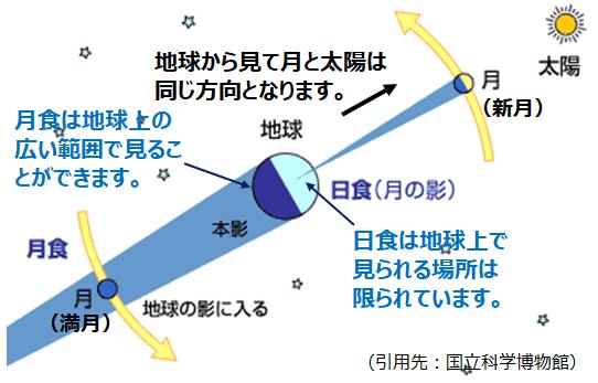 f:id:nil-blog:20210218200551p:plain