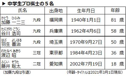 f:id:nil-blog:20210302175724p:plain