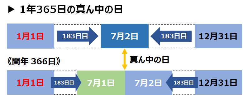 f:id:nil-blog:20210501134733p:plain