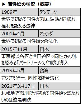 f:id:nil-blog:20210512195836p:plain