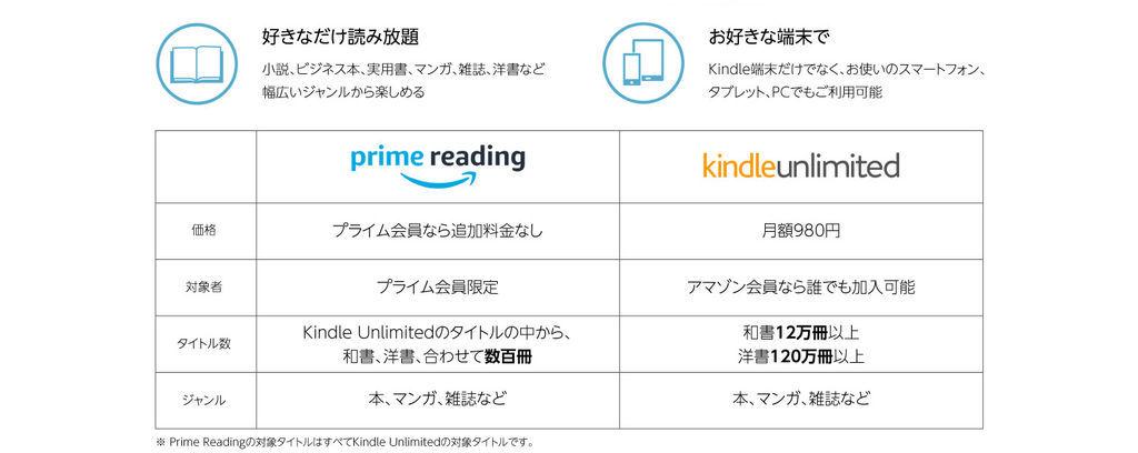 Amazon Prime ReadingとKindle Unlimitedの違い