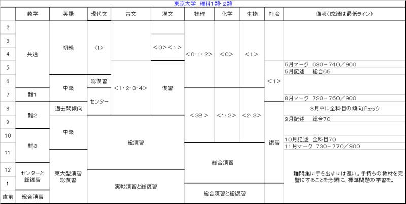 すべての講義 1日の予定表 : 東大理系年間計画表 - 大学受験 ...