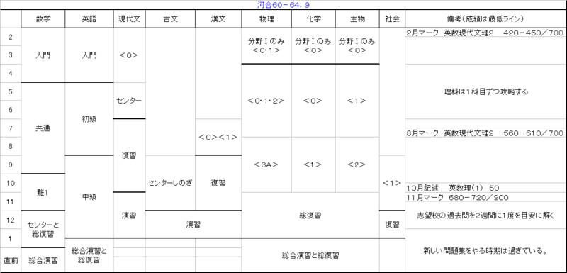 中学 中学一年の数学 : 大学受験勉強法 ~合格への ...