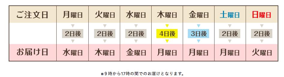 f:id:nininakeru:20180220094730p:plain