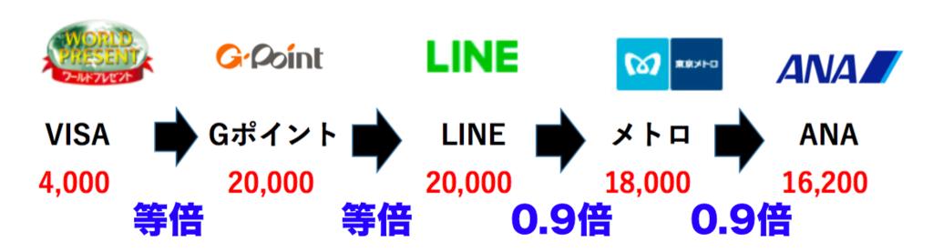 f:id:nininakeru:20180424005807p:plain