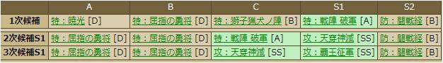 吉弘鑑理(2223)合成テーブル