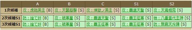 島津貴久(1105)合成テーブル