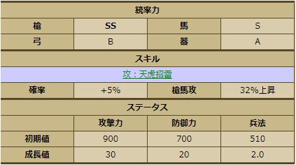 加藤清正(1075)統率、ステータス