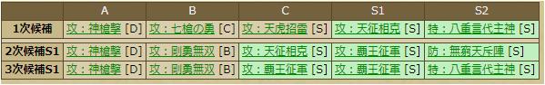 加藤清正(1075)スキルテーブル