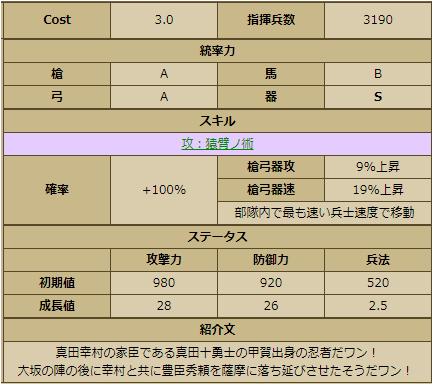 猿飛佐助-2208ステータス