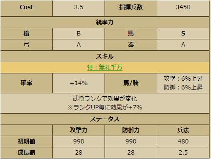 安芸国虎-2236 ステータス