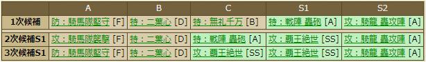安芸国虎-2236 スキルテーブル