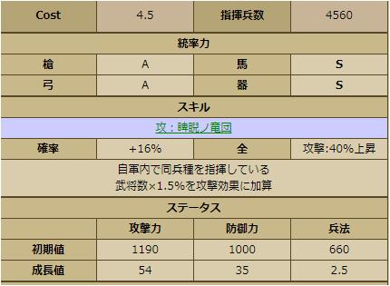伊達晴宗-1137:ステータス