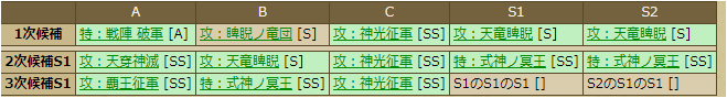 伊達晴宗-1137 スキルテーブル