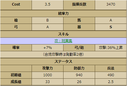虎哉宗乙-2244 ステータス