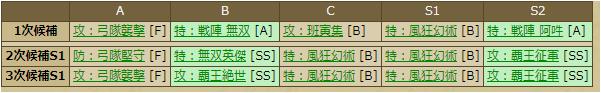 虎哉宗乙-2244 スキルテーブル