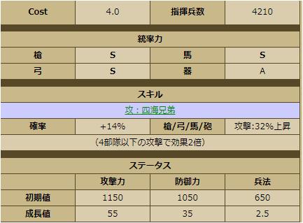 松平清康-1135:戦国ixa