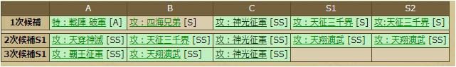 松平清康-1135 スキルテーブル