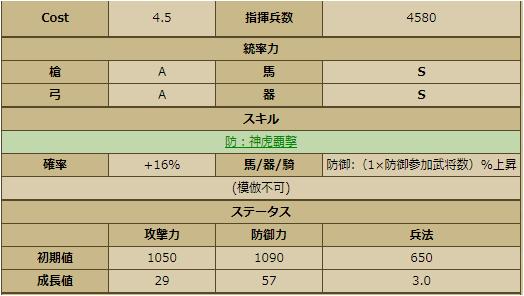 織田信秀-1134:戦国ixa ステータス