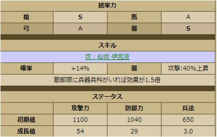 島津忠良-1141  ステータス