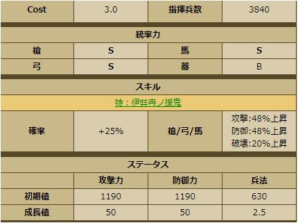 尼子経久-1138:ステータス
